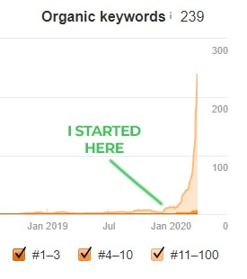 SEO Keyword Growth for General Contractors